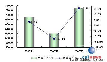 2008年第一季度多媒体音箱市场回顾分析 - IT营销人 - IT营销人(黄振华/万圣音箱/音响销售)