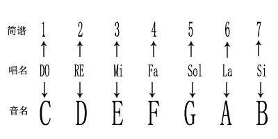 【转载】教你五分钟学会五线谱 zt (图)  - 梅兰竹菊 - 梅兰竹菊的博客