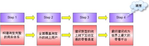 互联网时代的营销革命 - yuleiblog - 俞雷的博客