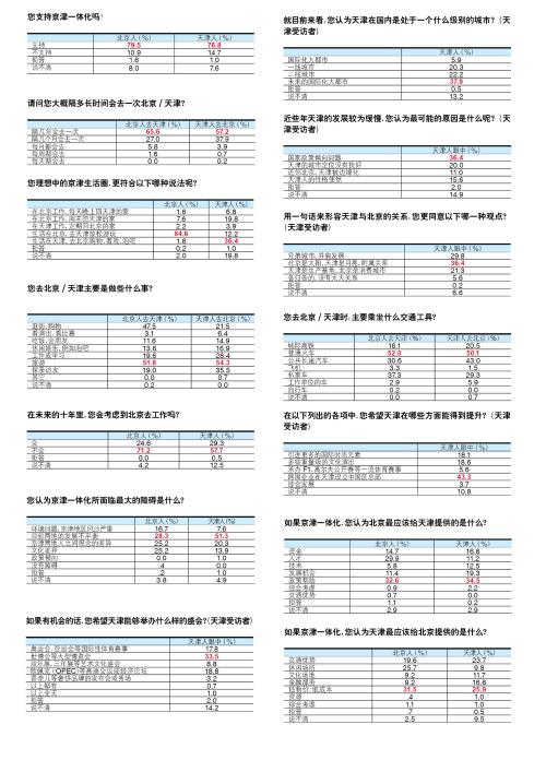 调查:北京人眼里的天津和天津人眼里的北京 - 新周刊 - 新周刊
