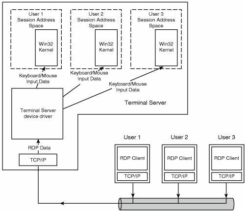 Remote Desktop Protocol (RDP)远程桌面协议(RDP) - 浪上飞郑 - 小型企业信息化
