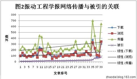 [原]不可思议的现象:网络传播与被引频次的关联分析 - 赵大良 - 丹崖临风