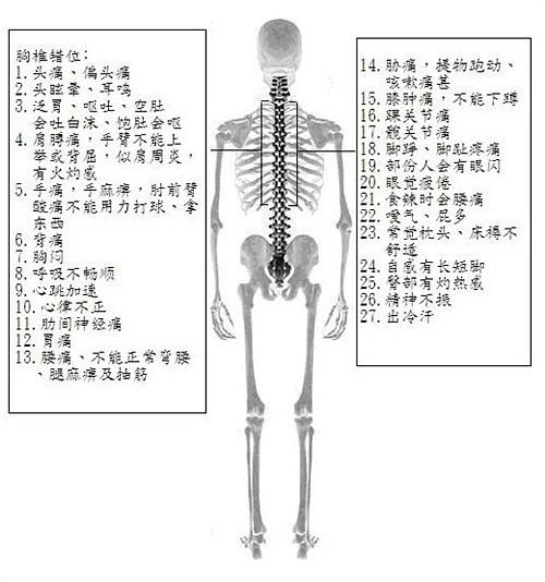 各种痛症的真实原因 - 多问 - 多 问