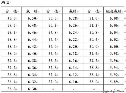 【体育高考】普通高校体育专业专项技术评分标准(男子) - 体育高考网 - 体育高考咨询辅导
