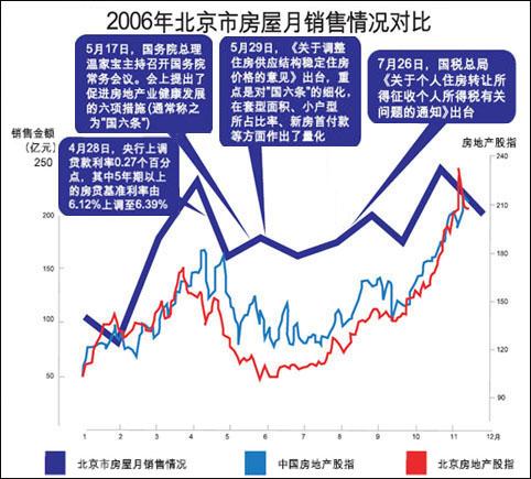 北京上半年的房地产市场到底如何? - 潘石屹 - 潘石屹的博客