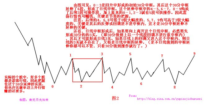 缠中说禅:教你炒股票学习笔记-102