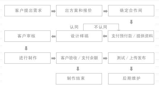 平面設計服務[服務流程]
