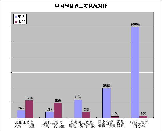 转帖:世界工资研究 (四) - 老藤 - tengxuyan 的博客