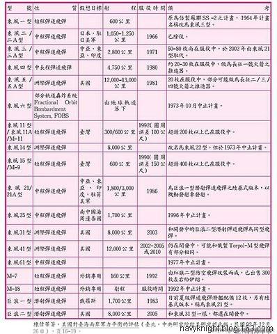(原创)探索:中国核威慑力! - 亮★艦! - Sea Quiver
