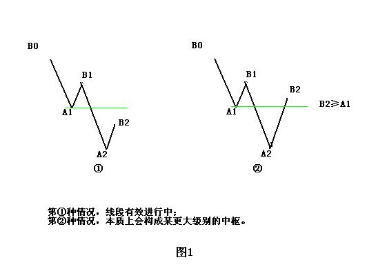 缠中说禅:教你炒股票学习笔记-60