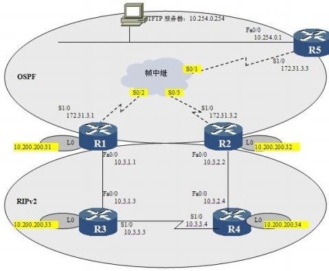 通过修改管理距离优化路由选择 - 瑞志.net - Bills Tec. Space