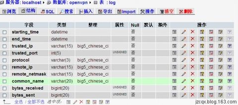 Openvpn流量统计脚本及php页面设计 - 青新 - 青新的博客