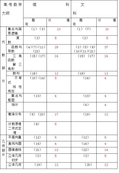 2011年山东省高考数学考试大纲