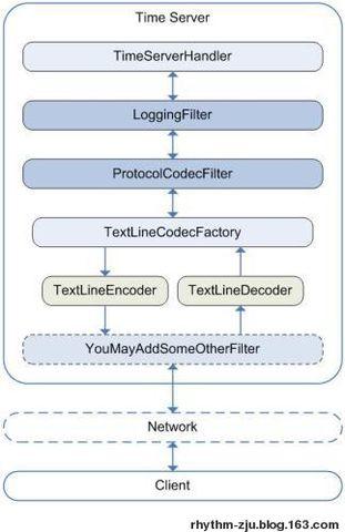 Apache Mina 2.0.x 入门 (1) - Rhythm - 笔记