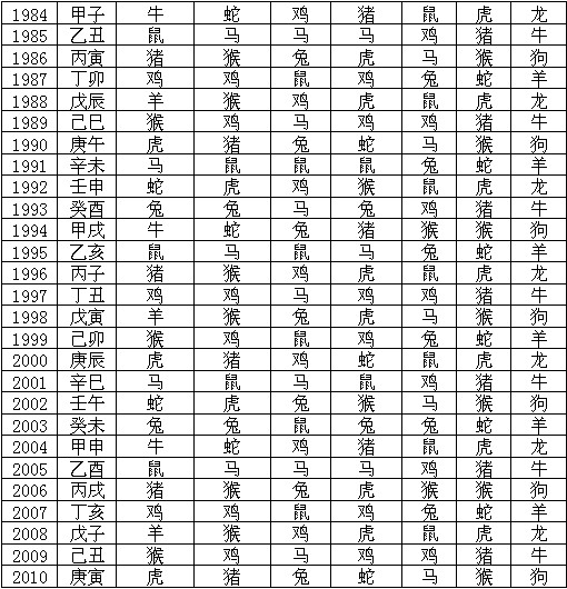 1940年至2010年神煞对照表 - dong.yi.qi - 易奇八字研究工作室