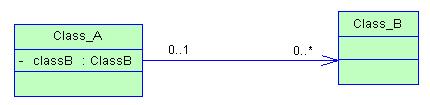 UML 继承、实现、依赖、关联、聚合、组合的联系与区别 - xiaotot - 享受编码