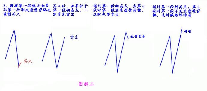 缠中说禅:教你炒股票学习笔记-38