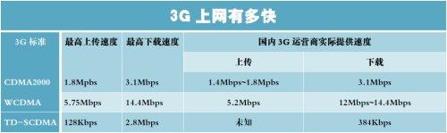 我们用什么感受3G速度? - 苗得雨 - 苗得雨:网事争锋