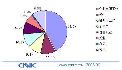 神州行用户成为移动(无线)互联网主体用户 - chinesecnnic -    cnnic互联网发展研究