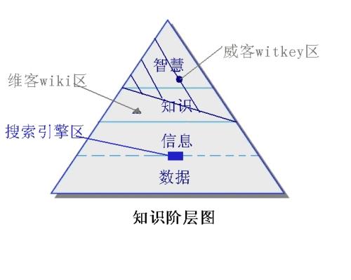 美国维基经济学的三个漏洞 - 刘锋 - 互联网进化论--刘锋