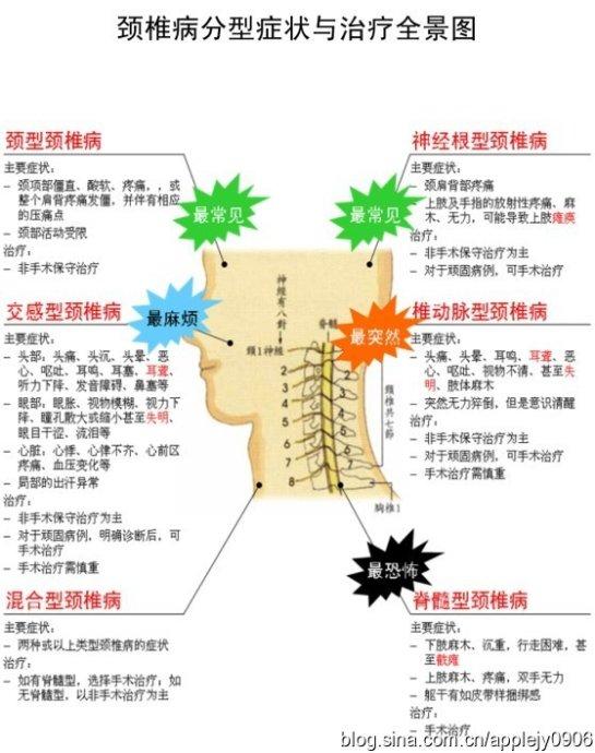[转载]颈椎病分型症状与治疗全景图