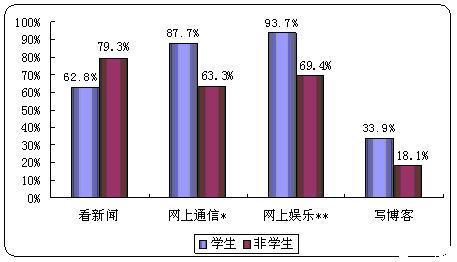 中国网民学生与非学生互联网使用比较 - chinesecnnic -    cnnic互联网发展研究