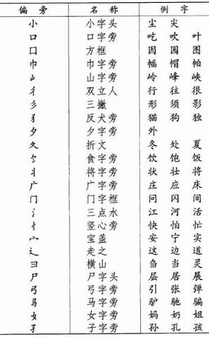 汉字常用偏旁名称表  - 语文方舟 - 语文方舟