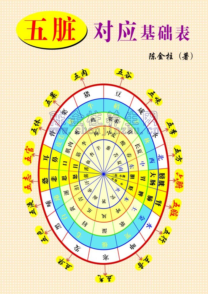 中医图谱 - 瑶池仙品 - 颐园