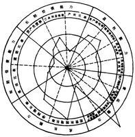 【QC小组工具】雷达图 - 质量管理小组教练 - 质量管理小组教练(QCC)