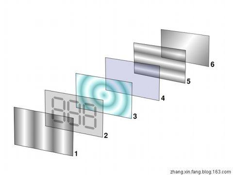 什么是液晶显示器(LCD) - 张新房 - 张新房的博客-安防、消防、楼控、弱电