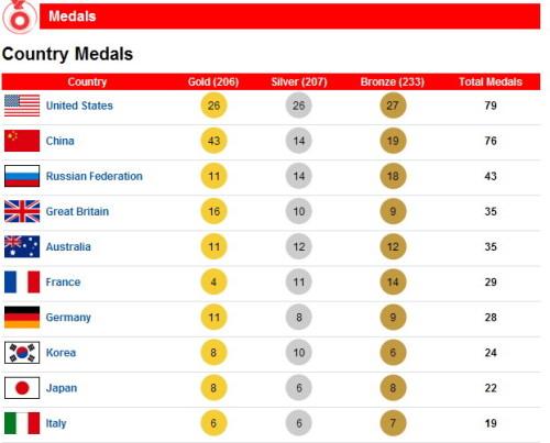 外国的金牌榜为何是美国排第一? - 104286596 - 左岸男模坊