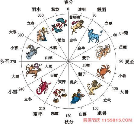 24节气的含义及来历 [图片]  - wuliangshan----lang - yelang