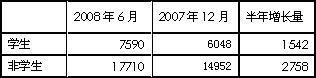 中国4300万新增网民从何而来? - chinesecnnic -    cnnic互联网发展研究