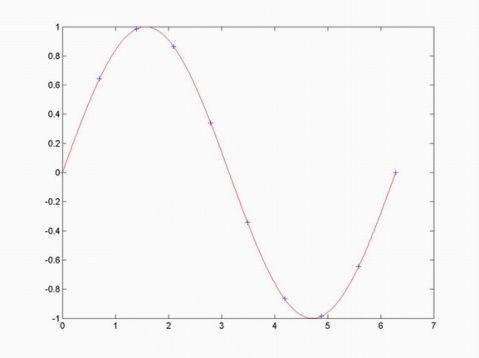 拉格朗日Lagrange插值多项式 - hubingforever - 民主与科学