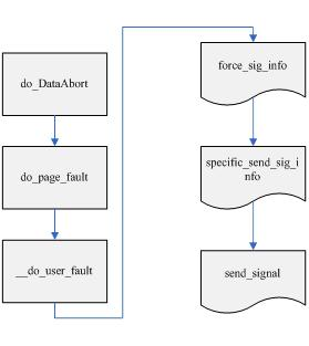 段错误原因分析和查找 - ququ - linux 学习