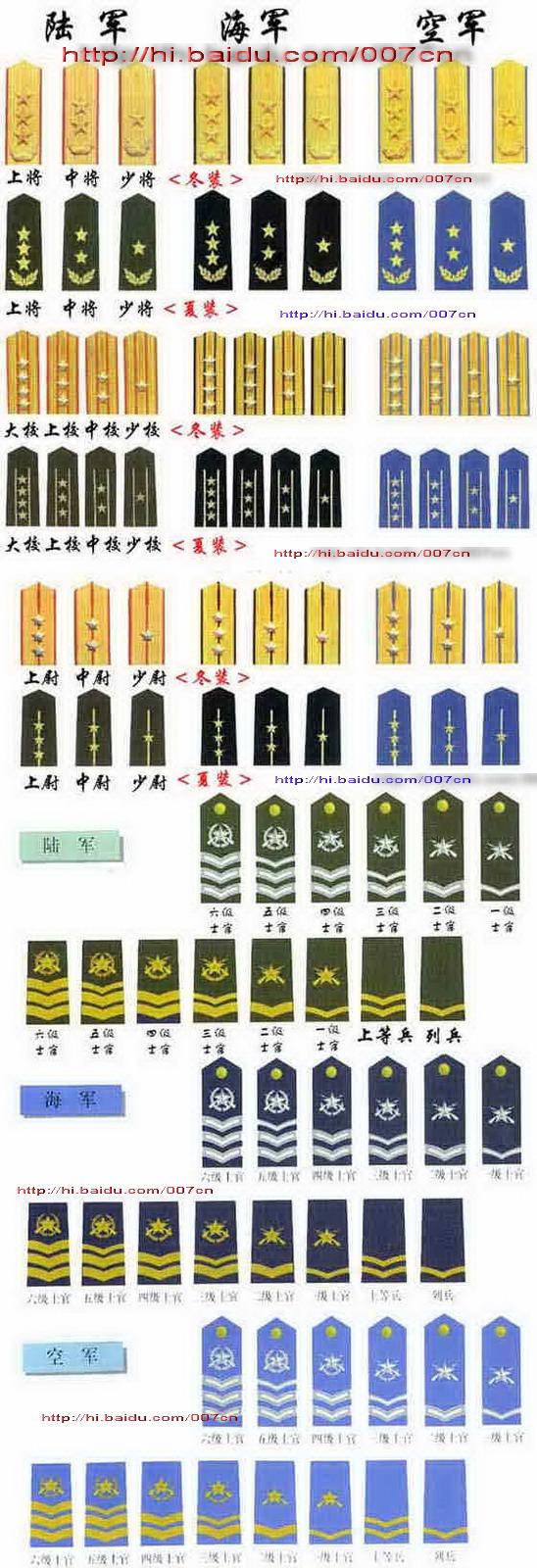 中国人民解放军军衔等级 - 龙哥 - 世界有了我们而精彩
