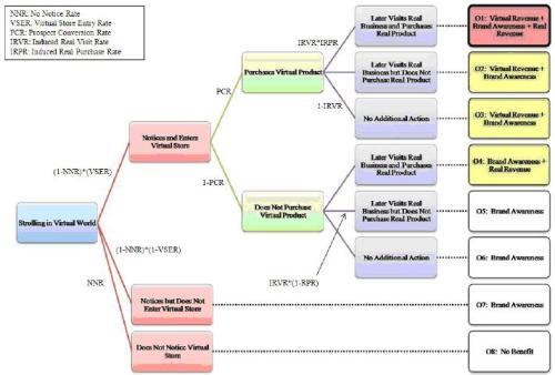 虚拟世界商业价值的评估方法 - chinesecnnic -    cnnic互联网发展研究