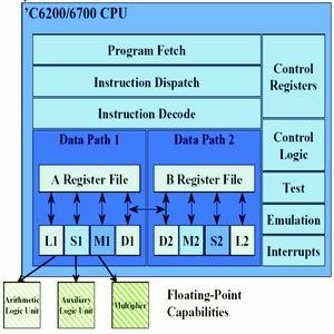 【Copy】从体系结构的演变看高性能微处理器的发展趋势 - liqix - Liqix的程序世界