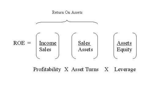 ROE——股票增长的源泉 - 深蓝 - 深蓝的博客