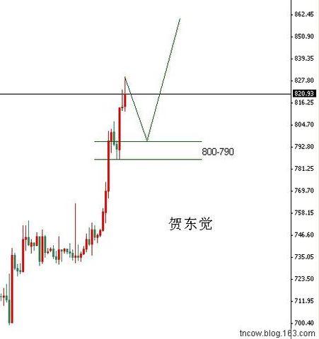 黄金:小幅调整后,短期继续买入 - 北行的风 - 贺东觉---北行的风