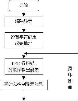点阵LED显示原理(转) - ♂苹果 - 眼睛想旅行