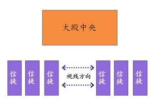 龙音寺念佛随感A -- 念经篇, 20080622