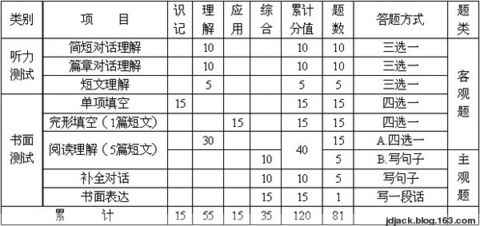 南昌市2006年中考英语试题评析 - Junsir - 徘徊在都市里的深山老狼