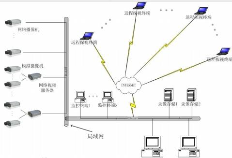 网络视频服务器与网络摄像机培训资料