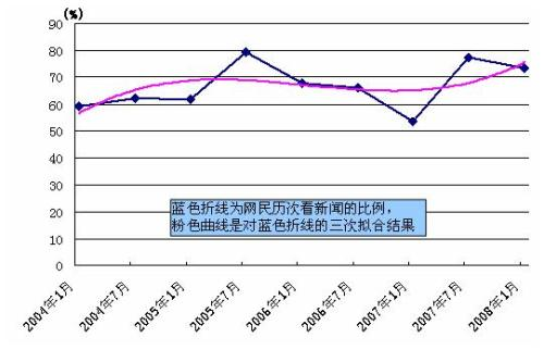 """网眼辨""""两会""""之网媒调查:网媒影响有几何? - chinesecnnic -    cnnic互联网发展研究"""