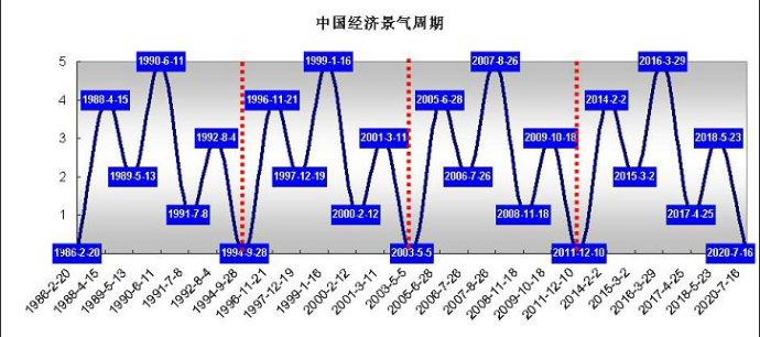 阿姆斯特朗的经济周期理论介绍,及对香港与大陆理财投