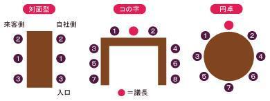 圆桌会议座位安排图