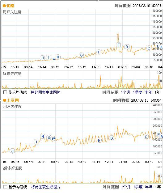 视频分享网现状之品牌推广分析 - mcq0544 - 牟长青的网络推广博客