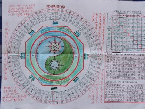 (原创)易经图解 - 2008zhouwenbo - 周文波博客