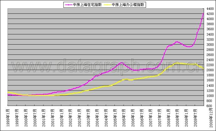 转)从美国百年房价曲线看我国未来房价走势